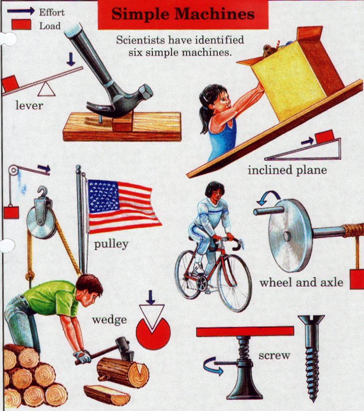 which is not a simple machine